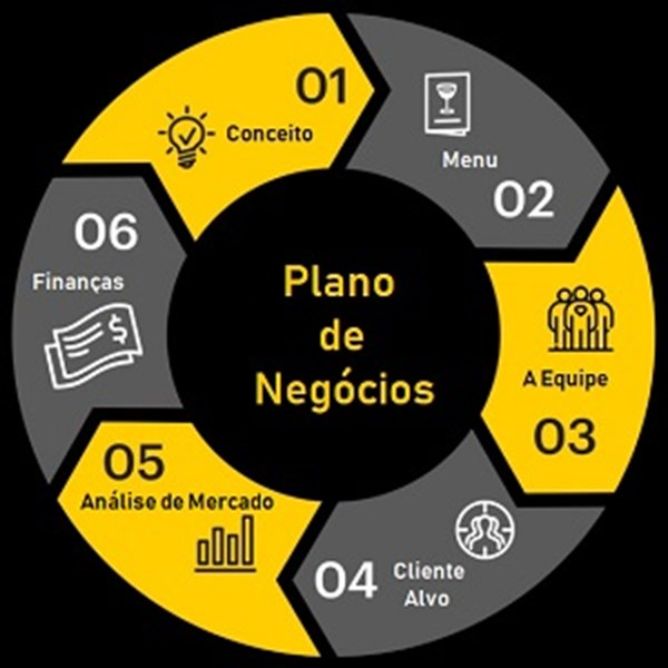 Plano de Negócios Completo